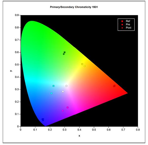chromacity