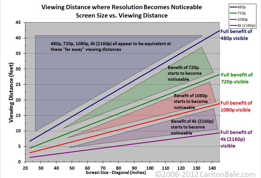 resolution_chart